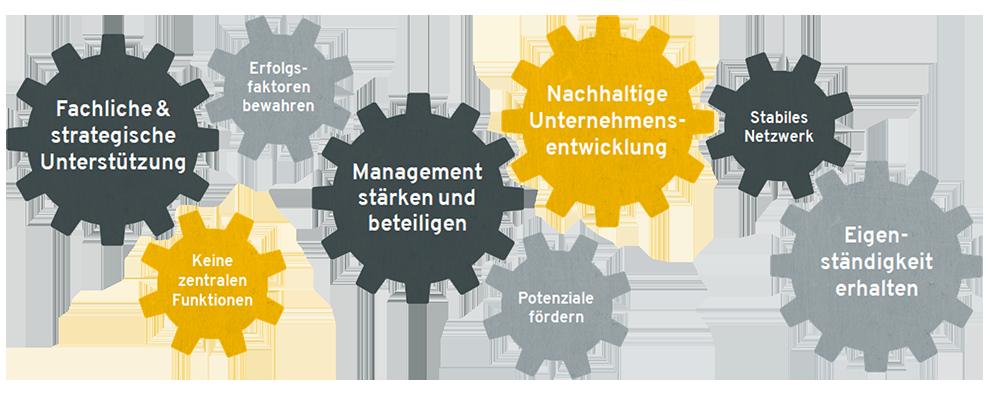 MIB Geschaeftsmodell Grafik